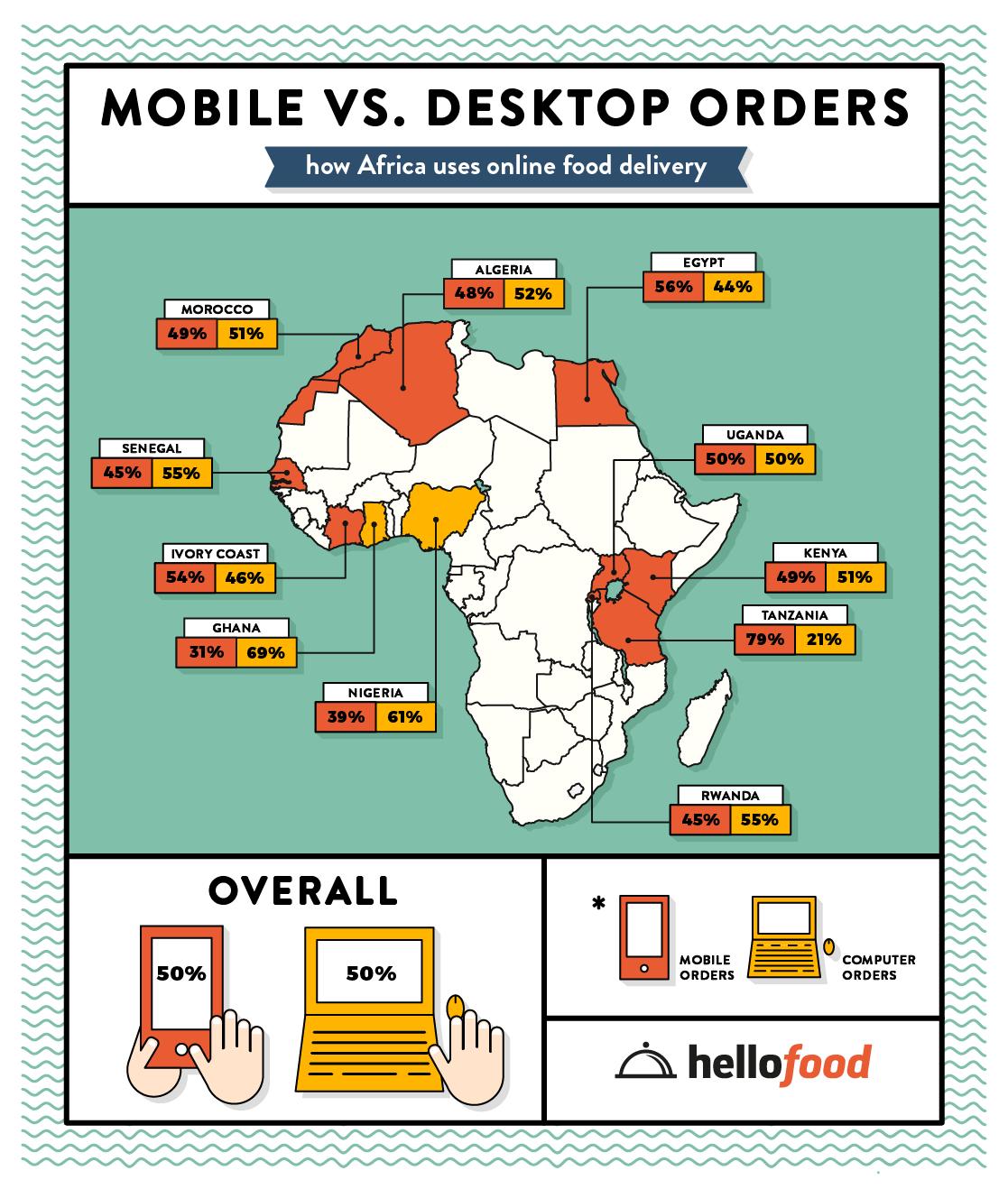 Hellofood Infographic