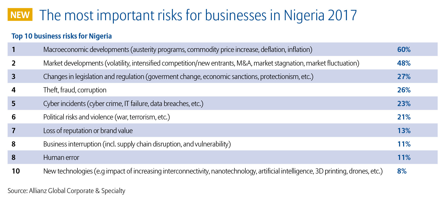 Allianz Risk Barometer 2017 Top 10 Business Risks Nigeria (3)