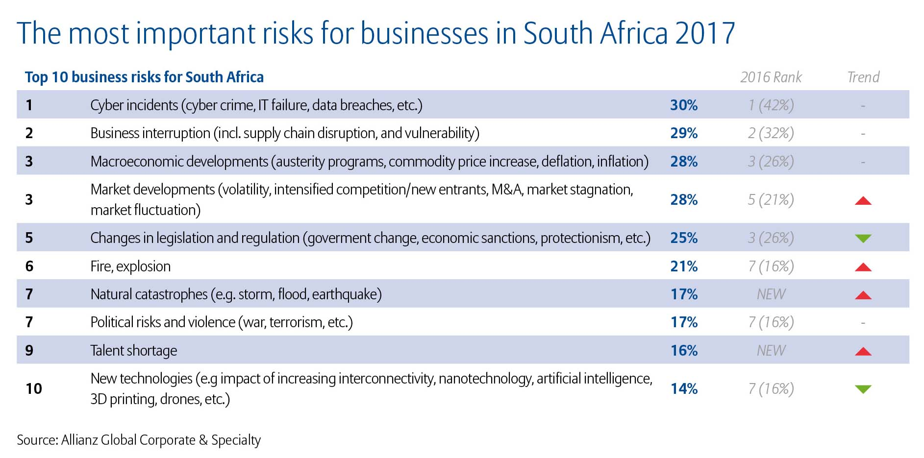 Allianz Risk Barometer 2017 Top 10 Business Risks South Africa (2)