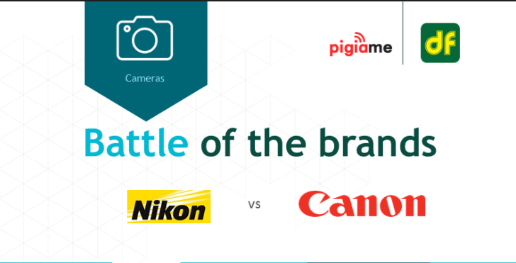 Nikon beats Canon to become the most favored camera brand in Kenya
