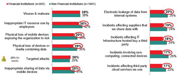 Banks expenditure on IT Security is 3x Higher than Non-Financial Organisations