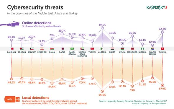 Kaspersky Lab Presents Cybersecurity Trends in the META Region